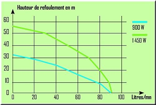Pompa di superficie multicellulare autoadescante 5 turbine - pompa inox RIBIMEX