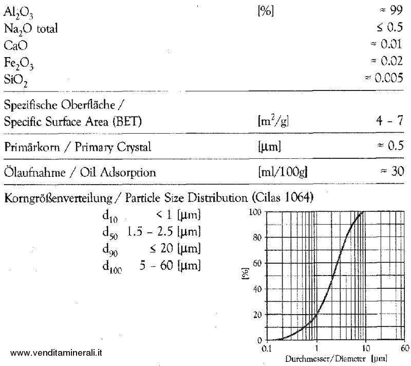Allumina polvere lucidante 01112 - 0,25 kg