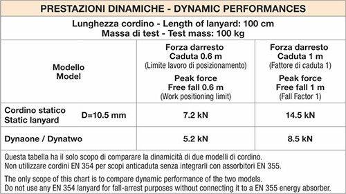 DYNAONE 100 cm - Cordino