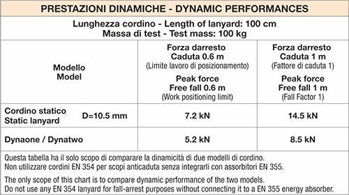 DYNAONE 200 cm - Cordino